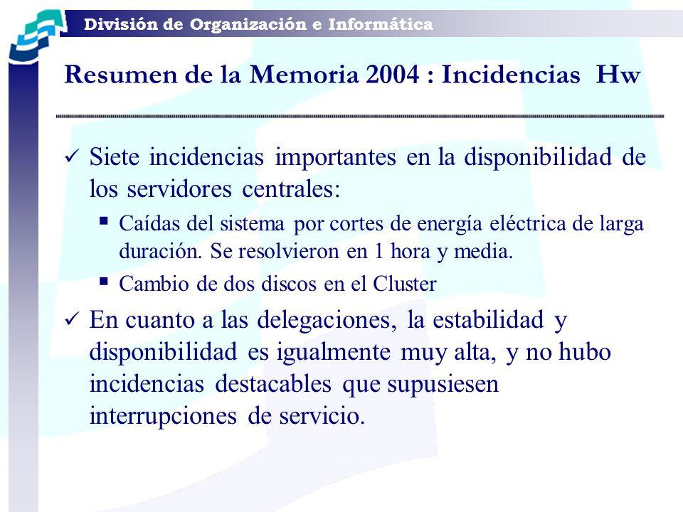 División de Organización e Informática Resumen de la Memoria 2004 : Incidencias Hw Siete incidencias importantes en la disponibilidad de los servidore