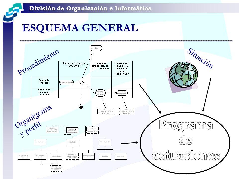 División de Organización e Informática Procedimiento Situación Organigrama y perfil ESQUEMA GENERAL