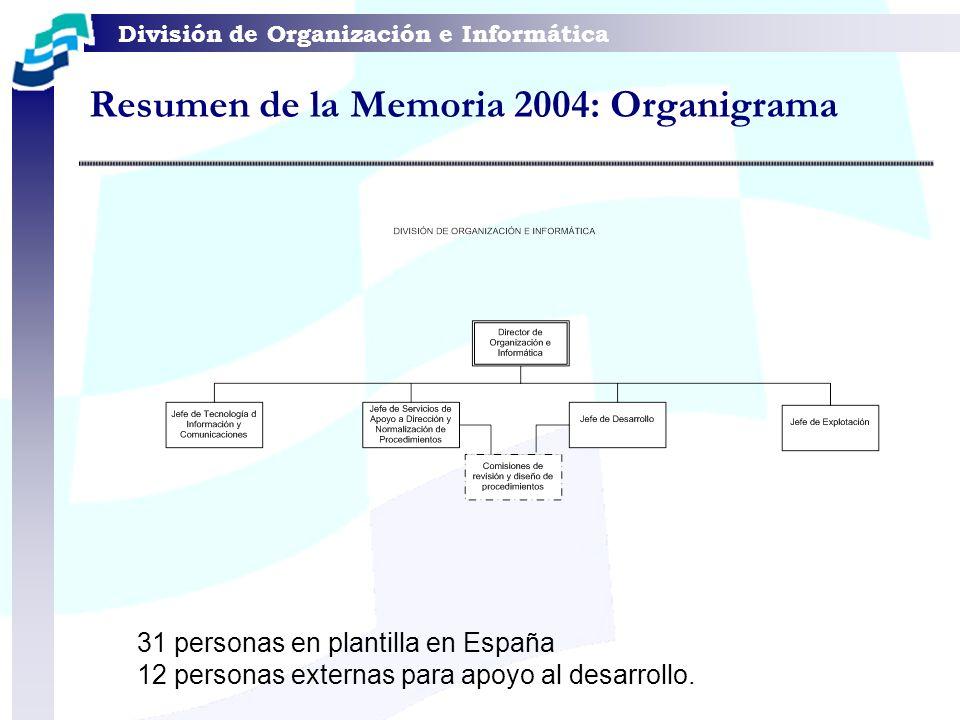 División de Organización e Informática Resumen de la Memoria 2004: Organigrama 31 personas en plantilla en España 12 personas externas para apoyo al d