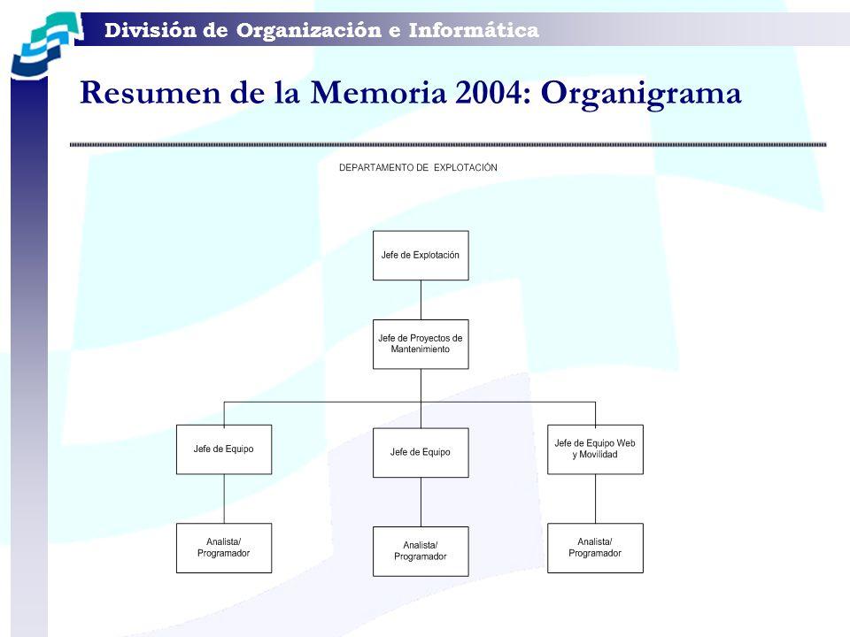 División de Organización e Informática Resumen de la Memoria 2004 : Apoyo usuarios Mensualmente: Se atienden una media de 812 llamadas telefónicas, de las que el 80% son sobre cuestiones técnicas, configuraciones, peticiones de ayuda ofimática, etc.