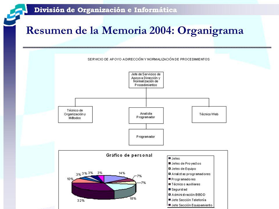 División de Organización e Informática Resumen de la Memoria 2004: Despliegue Localizaciones nacionales Localizaciones internacionales Equipos Cliente en Oficina Central Equipos Cliente en Delegación pequeña Equipos Cliente en Delegación más grande Media Equipos Cliente en Delegación Total Equipos Cliente en red Delegaciones Delegaciones con RDSI Delegaciones con ADSL Delegaciones con Satélite Delegaciones con LDMS-Radio Número de servidores en Central Número de servidores en delegaciones Total de Servidores 74 11 336 2 39 15 830 51 25 5 1 24 85 109
