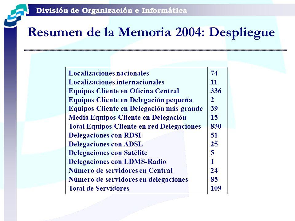 División de Organización e Informática Resumen de la Memoria 2004: Almacenamiento Capacidad total de almacenamiento (neta) en los servidores delegaciones: Datos de usuario y BD: 1,8 Tbytes Sistema, uniones, sincronizaciones: 581 Gbytes Total: 2,38 Tbytes Capacidad total de almacenamiento (neta) en los servidores en central: Datos de usuario y BD: 1,5 Tbyte Sistema, uniones, sincronizaciones: 500 Gbytes Total: 2 Tbytes Capacidad de almacenamiento total (neta) distribuida en los equipos de usuario: 28,5 Tbytes CAPACIDAD TOTAL DE ALMACENAMIENTO: 32,88 Tbytes.