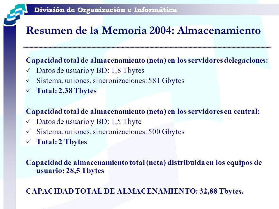 División de Organización e Informática Resumen de la Memoria 2004: Tráfico Volumen mensual medio de tráfico de E-mail: 20,1 Gbytes Volumen mensual medio de tráfico Internet: 19,5 Gbytes Volumen mensual medio de backups (bruto): 40 Tbytes Conexiones mensuales: Base de Datos en Central: 4.600 Base de Datos Delegaciones: 28.800 Volumen mensual medio a servidores de dominio: 28.000