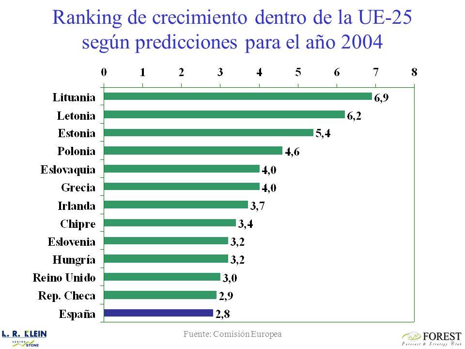 Ranking de crecimiento dentro de la UE-25 según predicciones para el año 2004 Fuente: Comisión Europea