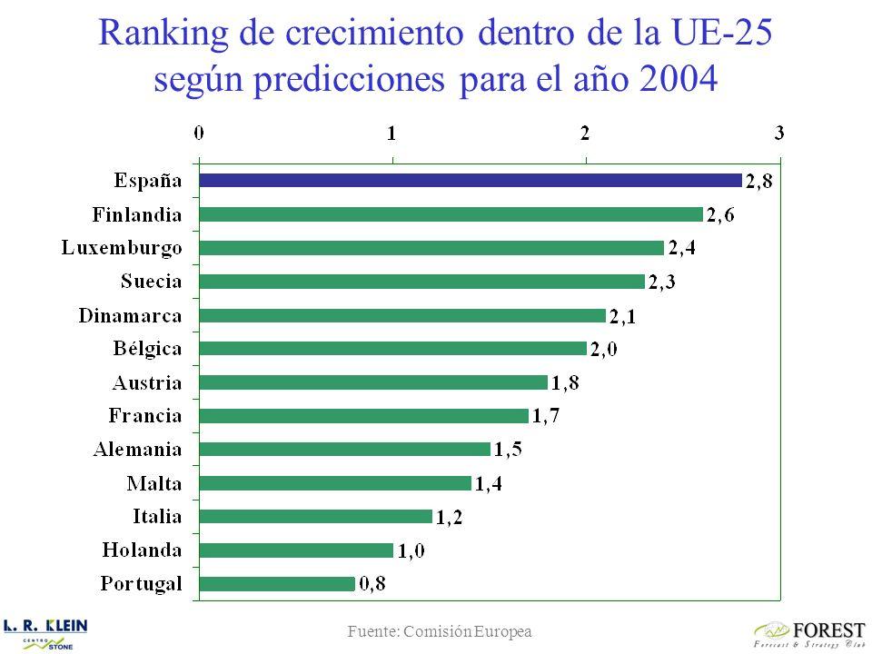 Ranking de crecimiento dentro de la UE-25 según predicciones para el año 2004