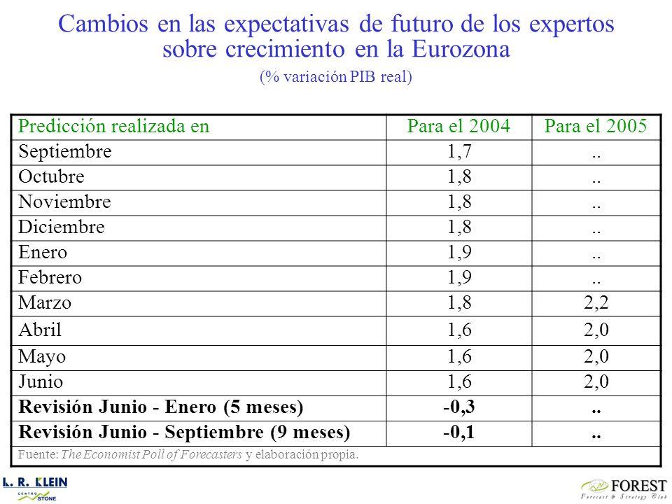 Predicción realizada enPara el 2004Para el 2005 Septiembre1,7..