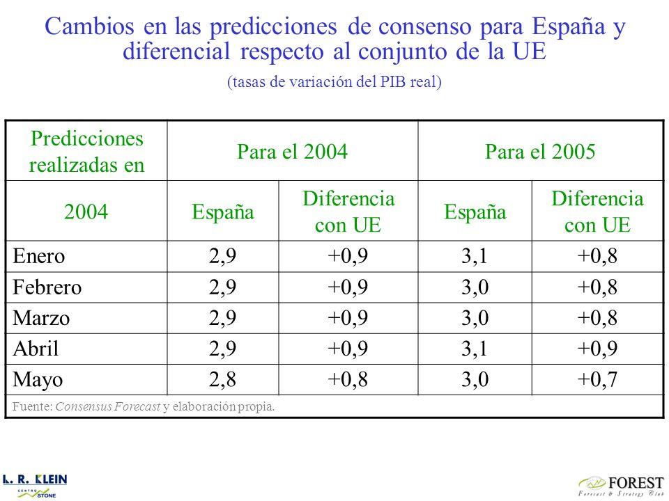 Predicciones realizadas en Para el 2004Para el 2005 2004España Diferencia con UE España Diferencia con UE Enero2,9+0,93,1+0,8 Febrero2,9+0,93,0+0,8 Marzo2,9+0,93,0+0,8 Abril2,9+0,93,1+0,9 Mayo2,8+0,83,0+0,7 Fuente: Consensus Forecast y elaboración propia.