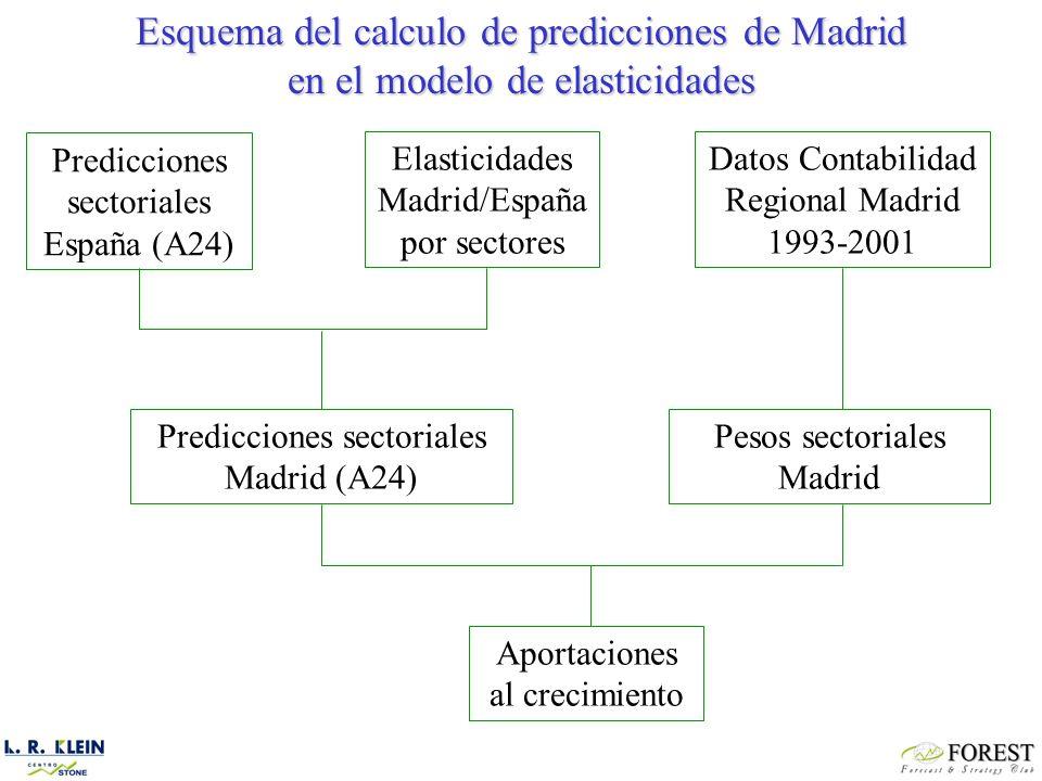 Predicciones sectoriales España (A24) Elasticidades Madrid/España por sectores Datos Contabilidad Regional Madrid 1993-2001 Predicciones sectoriales Madrid (A24) Pesos sectoriales Madrid Aportaciones al crecimiento Esquema del calculo de predicciones de Madrid en el modelo de elasticidades