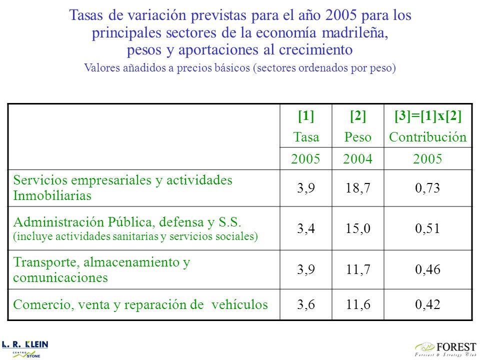 [1] Tasa [2] Peso [3]=[1]x[2] Contribución 200520042005 Servicios empresariales y actividades Inmobiliarias 3,918,70,73 Administración Pública, defensa y S.S.
