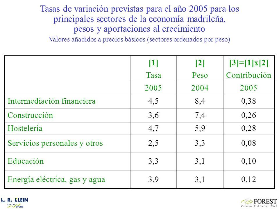 [1] Tasa [2] Peso [3]=[1]x[2] Contribución 200520042005 Intermediación financiera4,58,40,38 Construcción3,67,40,26 Hostelería4,75,90,28 Servicios personales y otros2,53,30,08 Educación3,33,10,10 Energía eléctrica, gas y agua3,93,10,12 Tasas de variación previstas para el año 2005 para los principales sectores de la economía madrileña, pesos y aportaciones al crecimiento Valores añadidos a precios básicos (sectores ordenados por peso)