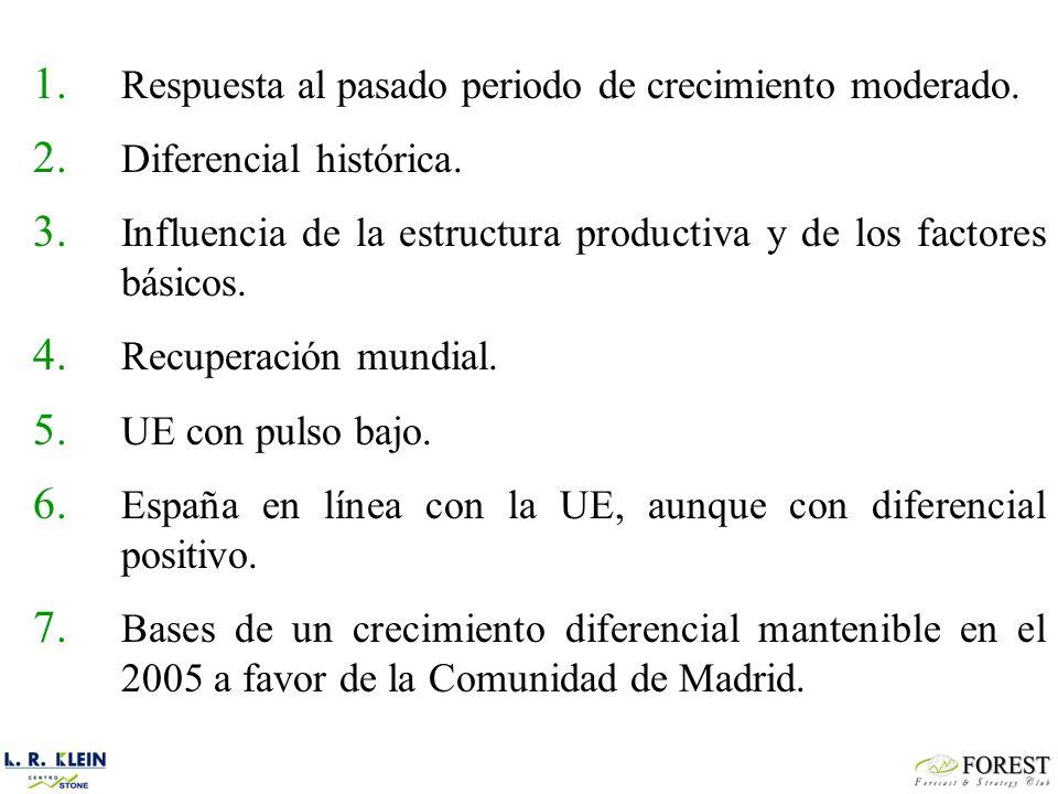 Predicciones realizadas en Para el 2004Para el 2005 2003España Diferencia con UE España Diferencia con UE Julio2,9+0,9 Agosto2,9+1,0 Septiembre2,9+0,9 Octubre2,9+1,0 Noviembre2,8+0,8 Diciembre2,9+0,9 Fuente: Consensus Forecast y elaboración propia.