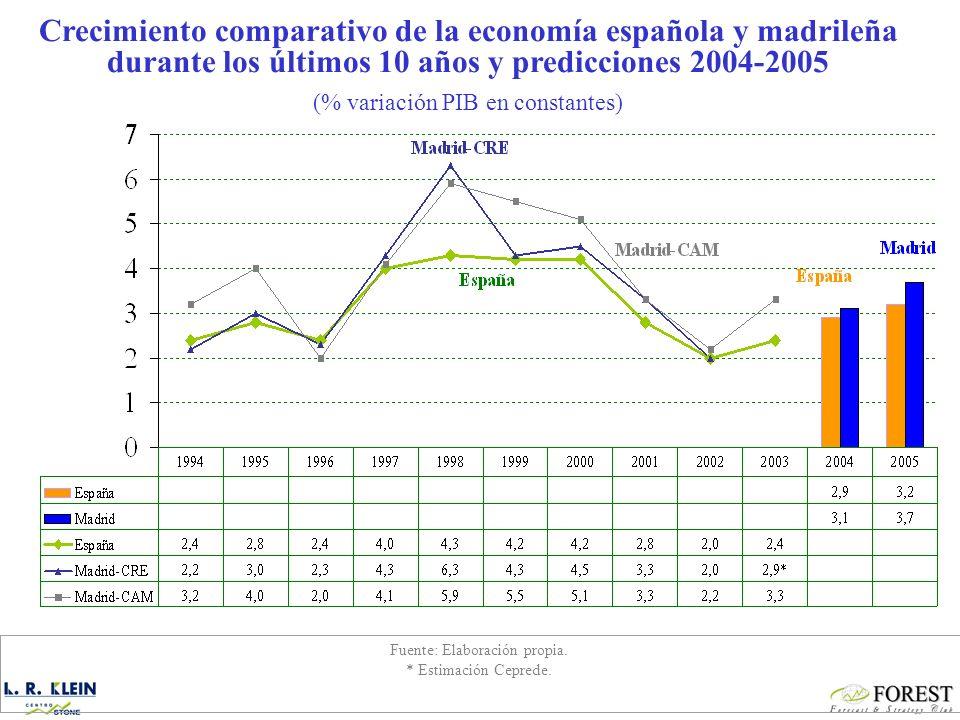 Crecimiento comparativo de la economía española y madrileña durante los últimos 10 años y predicciones 2004-2005 (% variación PIB en constantes) Fuente: Elaboración propia.