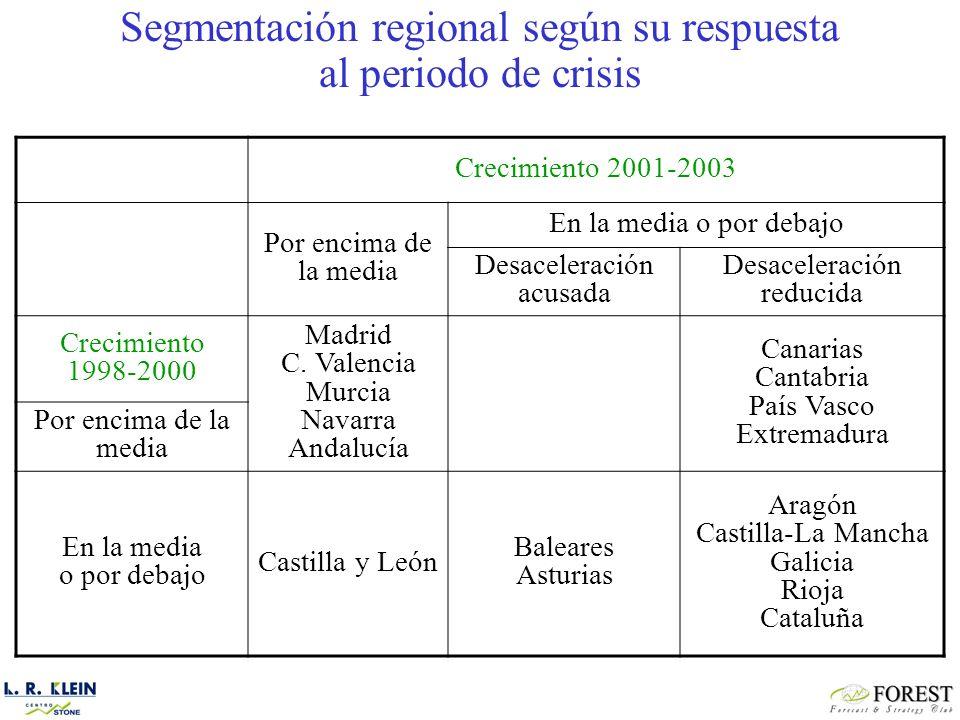 Crecimiento 2001-2003 Por encima de la media En la media o por debajo Desaceleración acusada Desaceleración reducida Crecimiento 1998-2000 Madrid C.