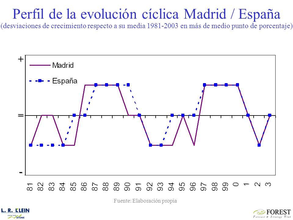 + = - Perfil de la evolución cíclica Madrid / España (desviaciones de crecimiento respecto a su media 1981-2003 en más de medio punto de porcentaje) Fuente: Elaboración propia
