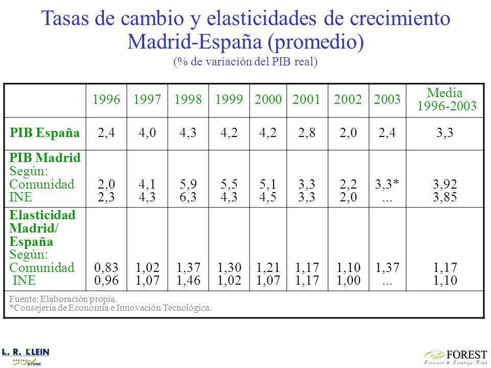 19961997199819992000200120022003 Media 1996-2003 PIB España2,44,04,34,2 2,82,02,43,3 PIB Madrid Según: Comunidad INE 2,0 2,3 4,1 4,3 5,9 6,3 5,5 4,3 5,1 4,5 3,3 2,2 2,0 3,3*...