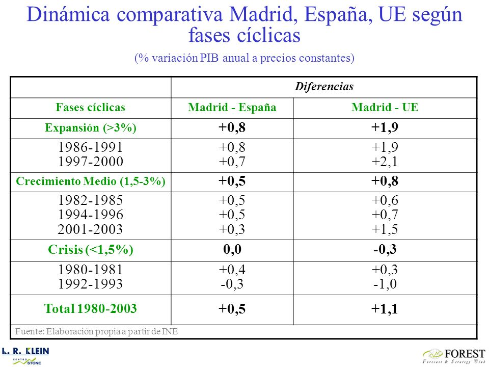 Diferencias Fases cíclicasMadrid - EspañaMadrid - UE Expansión (>3%) +0,8+1,9 1986-1991 1997-2000 +0,8 +0,7 +1,9 +2,1 Crecimiento Medio (1,5-3%) +0,5+0,8 1982-1985 1994-1996 2001-2003 +0,5 +0,3 +0,6 +0,7 +1,5 Crisis (<1,5%) 0,0-0,3 1980-1981 1992-1993 +0,4 -0,3 +0,3 -1,0 Total 1980-2003 +0,5+1,1 Fuente: Elaboración propia a partir de INE Dinámica comparativa Madrid, España, UE según fases cíclicas (% variación PIB anual a precios constantes)