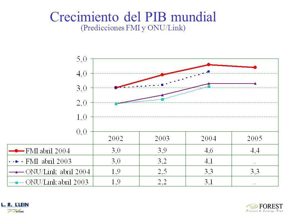 Área Previsiones de crecimiento del PIB real Peso económico (% PIB real) Contribución al crecimiento 2004200520042005 Economías avanzadas3,53,180,62,82,5 Países en desarrollo6,05,916,11,00,9 África4,25,41,00,1 Asia5,4 7,50,4 Oriente Medio4,15,02,10,1 Latinoamérica3,93,75,50,2 Países en transición4,54,43,30,1 Mundo4,64,41003,93,5 Ajuste0,70,9 4,64,4 Fuente: Elaboración propia a partir de FMI Diferencias de crecimiento por grandes áreas geográficas