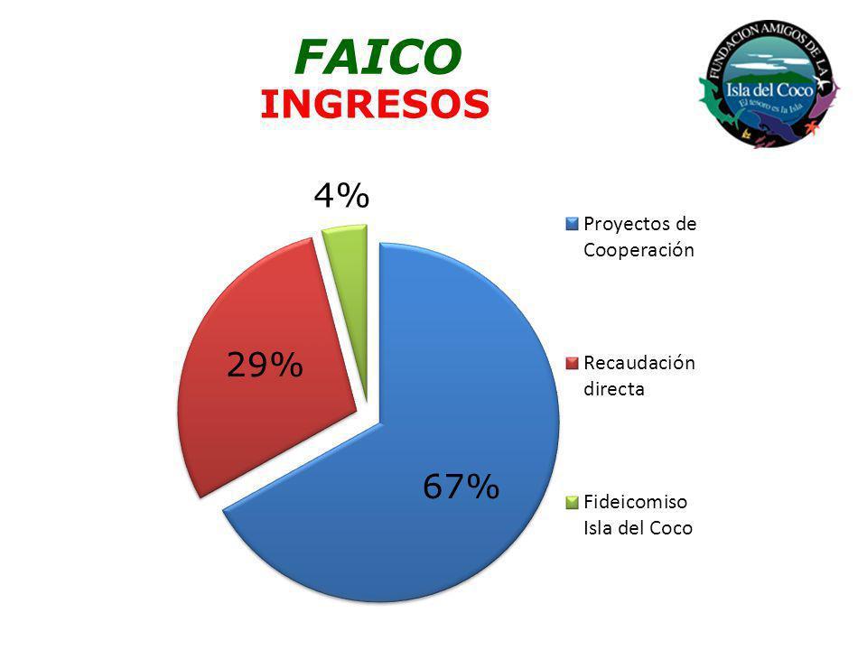 INGRESOS FAICO