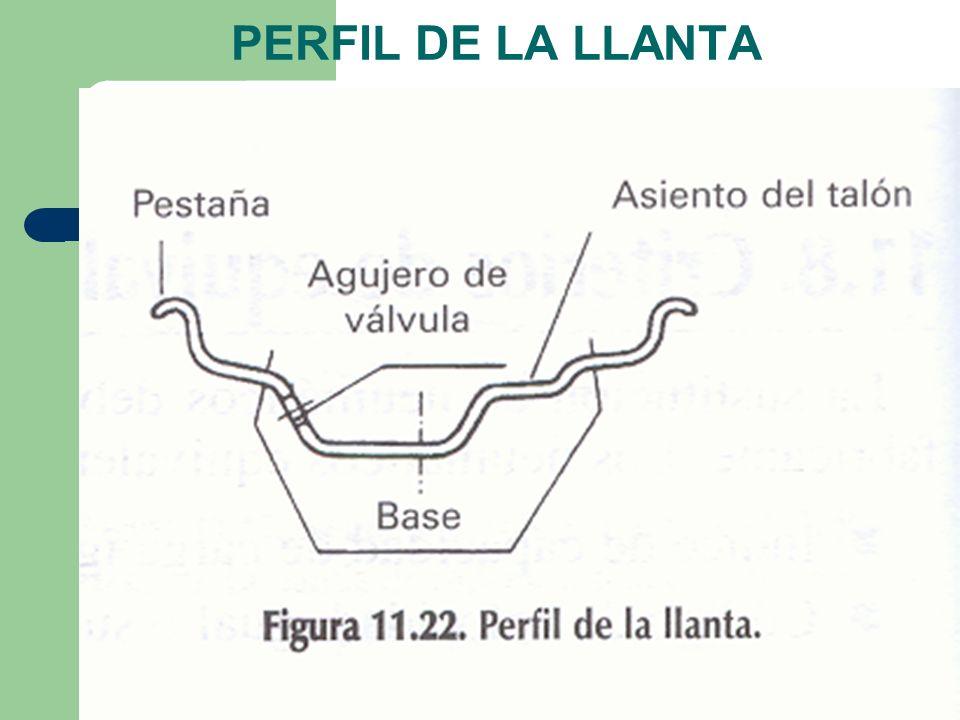 PERFIL DE LA LLANTA