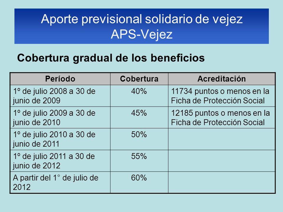Cobertura gradual de los beneficios PeríodoCoberturaAcreditación 1º de julio 2008 a 30 de junio de 2009 40%11734 puntos o menos en la Ficha de Protección Social 1º de julio 2009 a 30 de junio de 2010 45%12185 puntos o menos en la Ficha de Protección Social 1º de julio 2010 a 30 de junio de 2011 50% 1º de julio 2011 a 30 de junio de 2012 55% A partir del 1° de julio de 2012 60% Aporte previsional solidario de vejez APS-Vejez