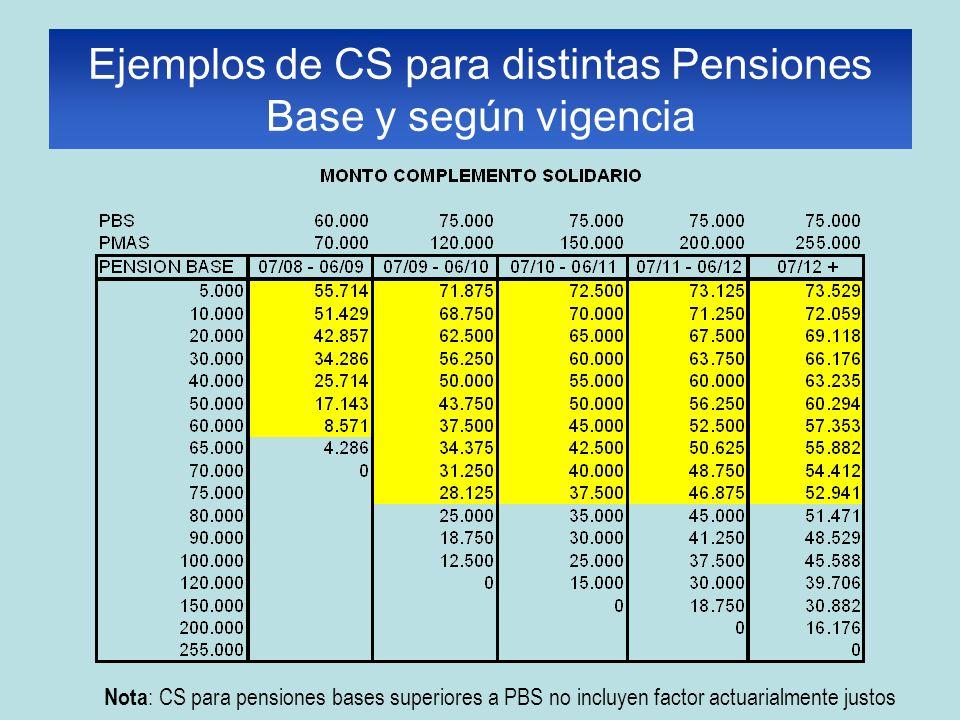 Nota : CS para pensiones bases superiores a PBS no incluyen factor actuarialmente justos Ejemplos de CS para distintas Pensiones Base y según vigencia