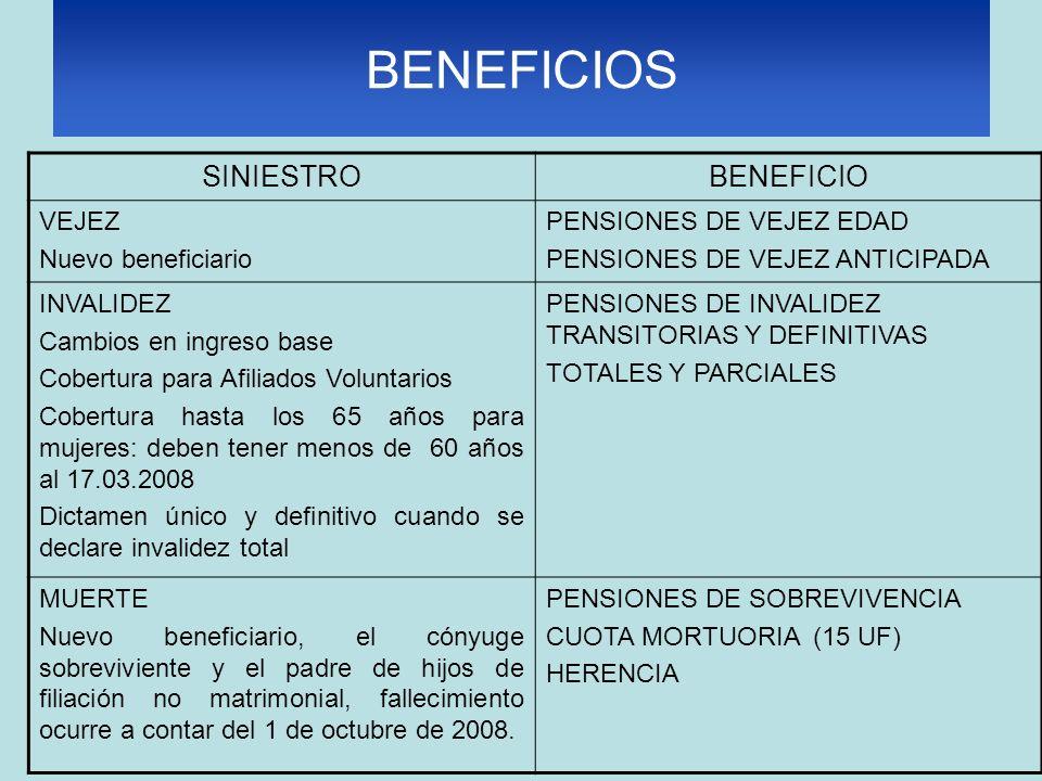 BENEFICIOS SINIESTROBENEFICIO VEJEZ Nuevo beneficiario PENSIONES DE VEJEZ EDAD PENSIONES DE VEJEZ ANTICIPADA INVALIDEZ Cambios en ingreso base Cobertura para Afiliados Voluntarios Cobertura hasta los 65 años para mujeres: deben tener menos de 60 años al 17.03.2008 Dictamen único y definitivo cuando se declare invalidez total PENSIONES DE INVALIDEZ TRANSITORIAS Y DEFINITIVAS TOTALES Y PARCIALES MUERTE Nuevo beneficiario, el cónyuge sobreviviente y el padre de hijos de filiación no matrimonial, fallecimiento ocurre a contar del 1 de octubre de 2008.