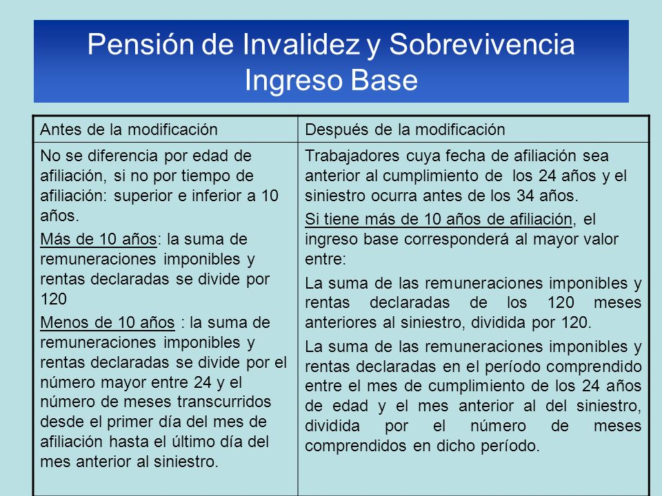 Pensión de Invalidez y Sobrevivencia Ingreso Base Antes de la modificaciónDespués de la modificación No se diferencia por edad de afiliación, si no por tiempo de afiliación: superior e inferior a 10 años.