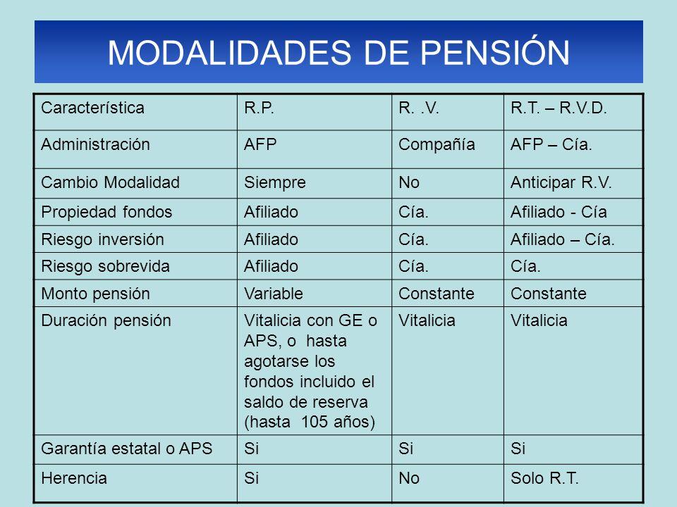 MODALIDADES DE PENSIÓN CaracterísticaR.P.R..V.R.T.