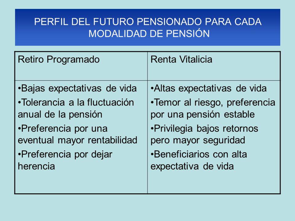 PERFIL DEL FUTURO PENSIONADO PARA CADA MODALIDAD DE PENSIÓN Retiro ProgramadoRenta Vitalicia Bajas expectativas de vida Tolerancia a la fluctuación an