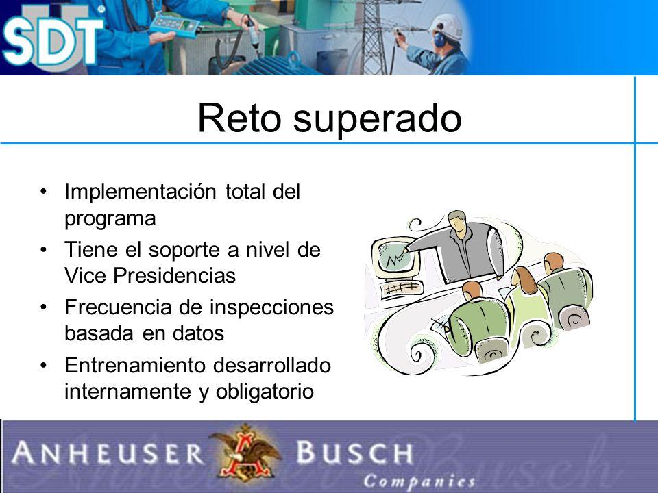 Reto superado Implementación total del programa Tiene el soporte a nivel de Vice Presidencias Frecuencia de inspecciones basada en datos Entrenamiento desarrollado internamente y obligatorio