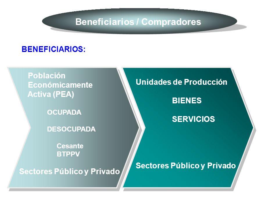 Beneficiarios / Compradores BENEFICIARIOS: Población Económicamente Activa (PEA) OCUPADA DESOCUPADA Cesante BTPPV Sectores Público y Privado Unidades de Producción BIENES SERVICIOS Sectores Público y Privado