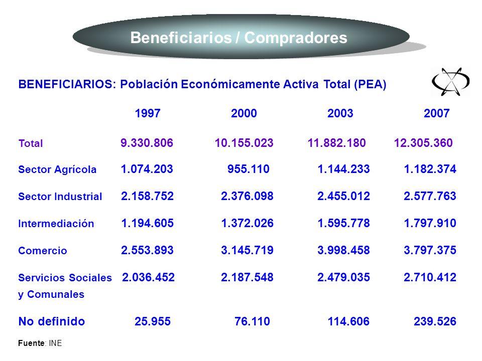 BENEFICIARIOS: Población Económicamente Activa Total (PEA) 1997 2000 2003 2007 Total 9.330.806 10.155.023 11.882.180 12.305.360 Sector Agrícola 1.074.