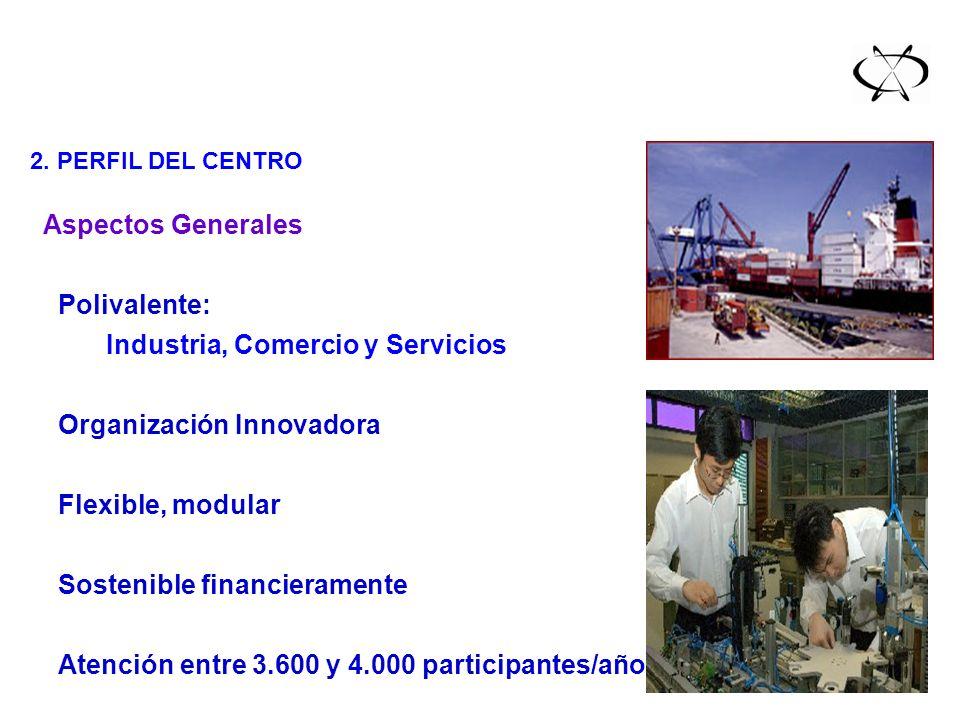 III. Diseño del Centro 2. PERFIL DEL CENTRO Aspectos Generales Polivalente: Industria, Comercio y Servicios Organización Innovadora Flexible, modular