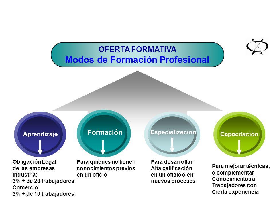 OFERTA FORMATIVA Modos de Formación Profesional Aprendizaje Especialización Formación Capacitación III. Diseño del Centro Obligación Legal de las empr