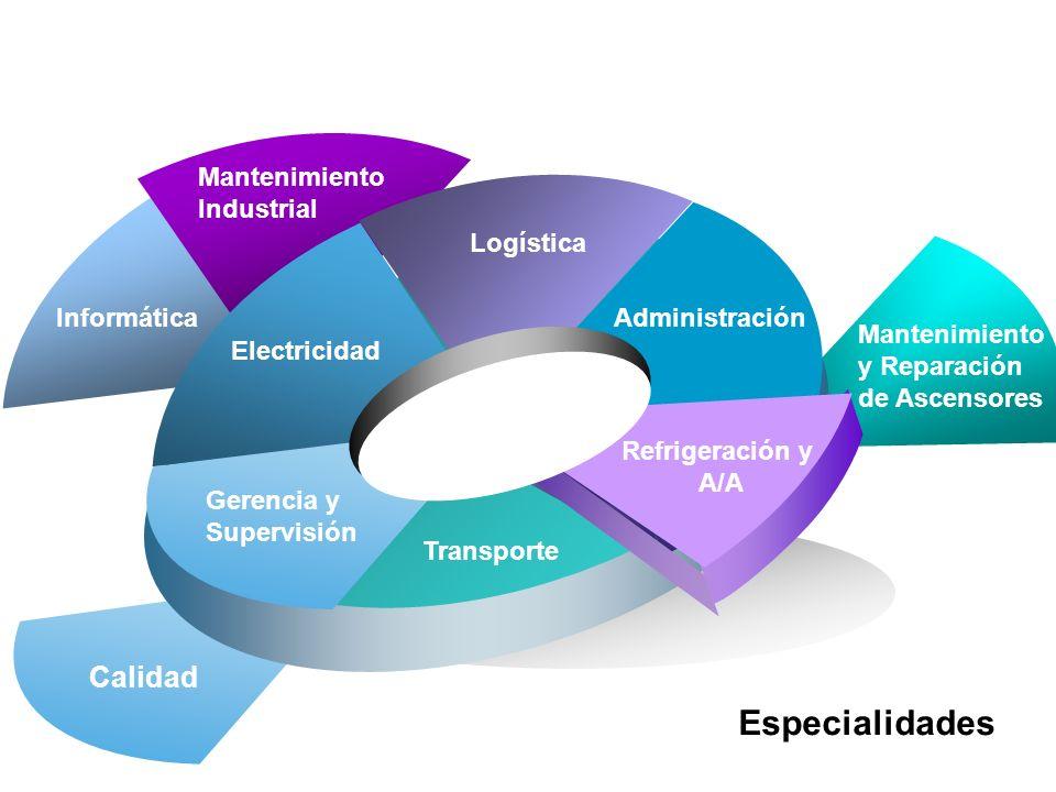Refrigeración y A/A Electricidad Mantenimiento Industrial AdministraciónInformática Gerencia y Supervisión III.