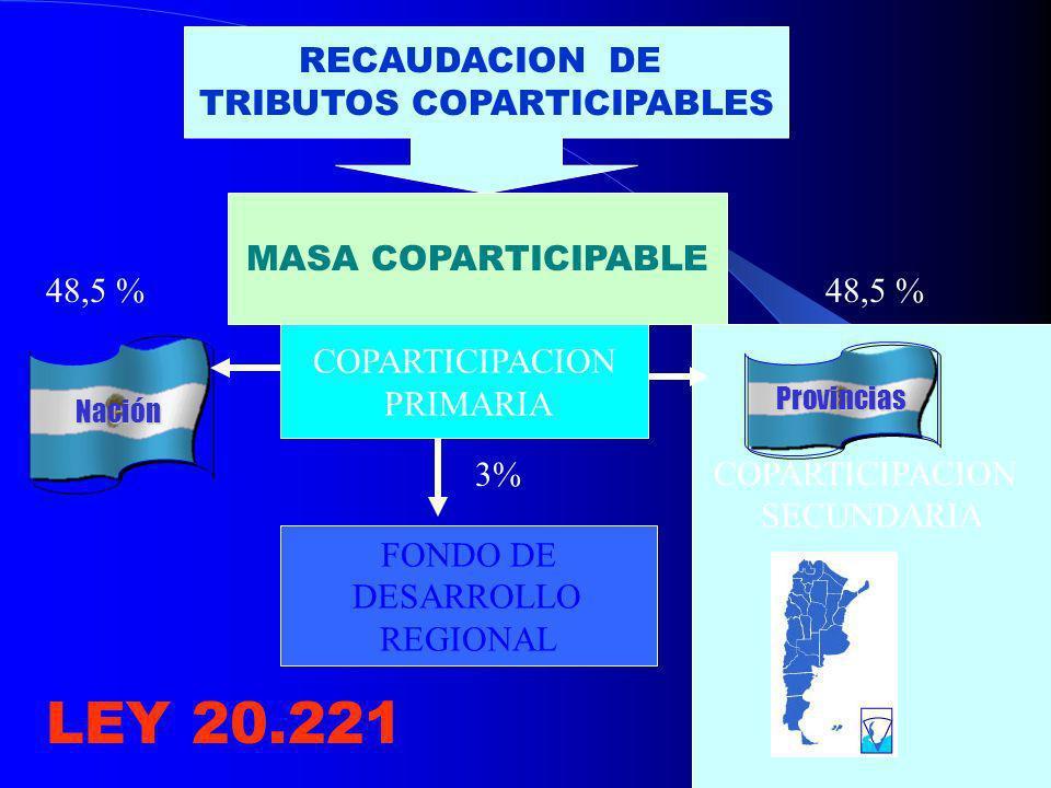 COPARTICIPACION SECUNDARIA COPARTICIPACION PRIMARIA RECAUDACION DE TRIBUTOS COPARTICIPABLES NaciónNación MASA COPARTICIPABLE ProvinciasProvincias 48,5