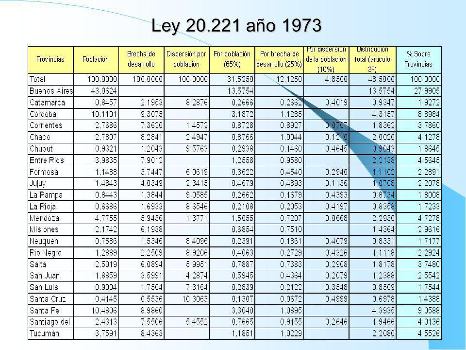 Ley 20.221 año 1973
