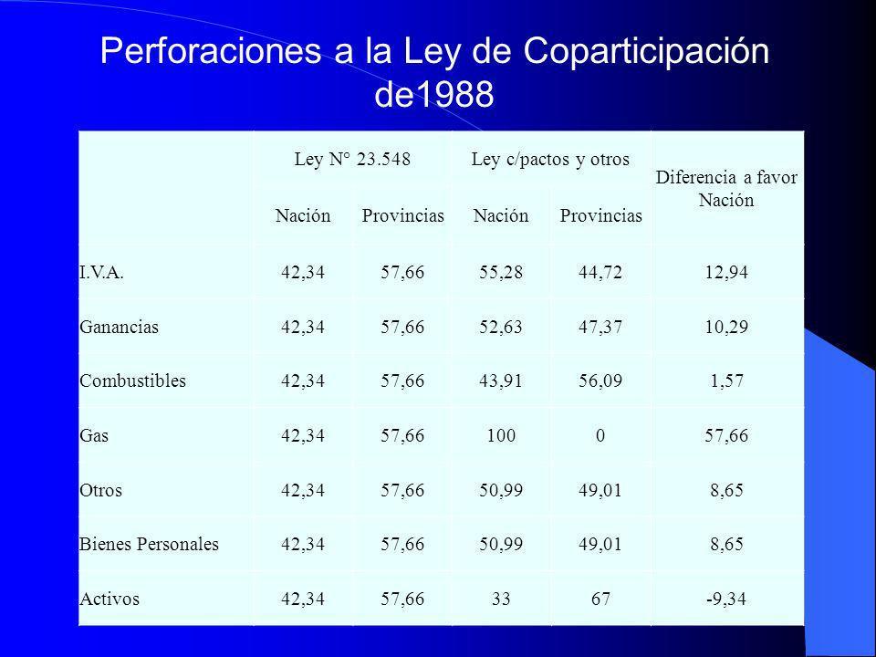 Ley N° 23.548Ley c/pactos y otros Diferencia a favor Nación NaciónProvinciasNaciónProvincias I.V.A.42,3457,6655,2844,7212,94 Ganancias42,3457,6652,634