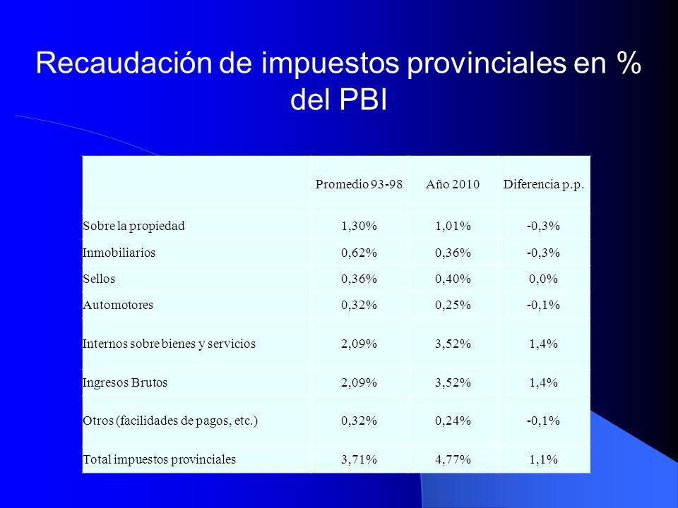 Recaudación de impuestos provinciales en % del PBI Promedio 93-98Año 2010Diferencia p.p. Sobre la propiedad1,30%1,01%-0,3% Inmobiliarios0,62%0,36%-0,3