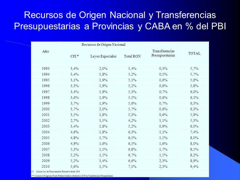 Recursos de Origen Nacional y Transferencias Presupuestarias a Provincias y CABA en % del PBI Recursos de Origen Nacional Transferencias Presupuestari