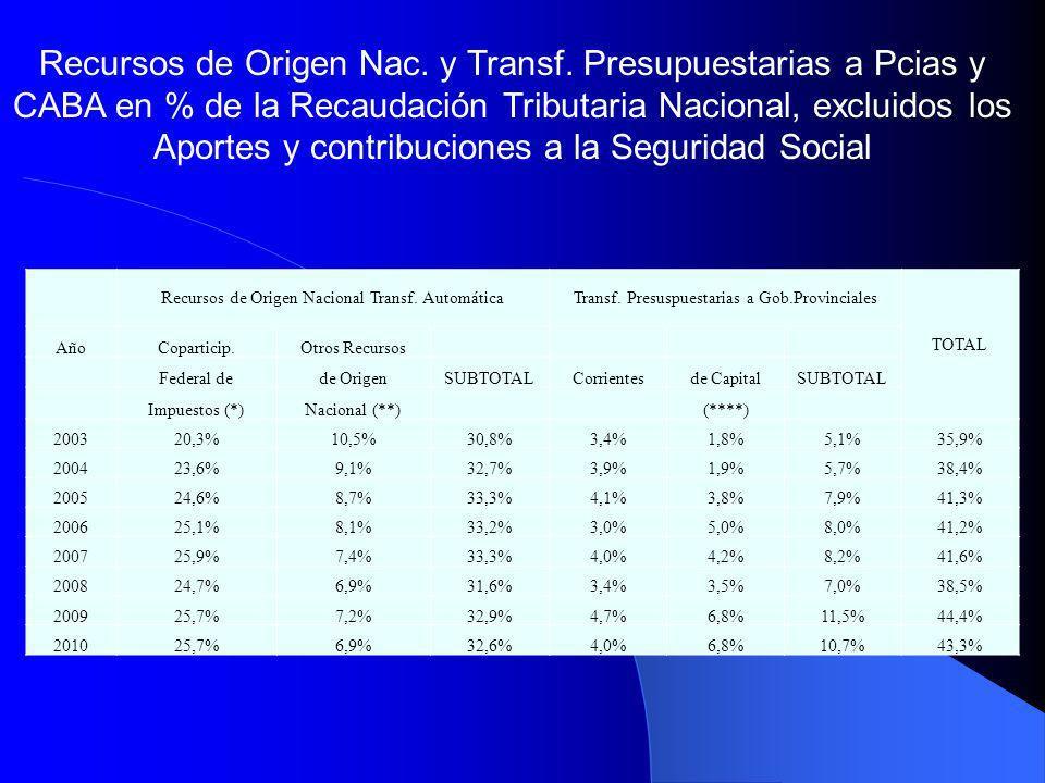 Recursos de Origen Nac. y Transf. Presupuestarias a Pcias y CABA en % de la Recaudación Tributaria Nacional, excluidos los Aportes y contribuciones a