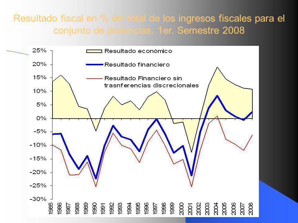 Resultado fiscal en % del total de los ingresos fiscales para el conjunto de provincias. 1er. Semestre 2008