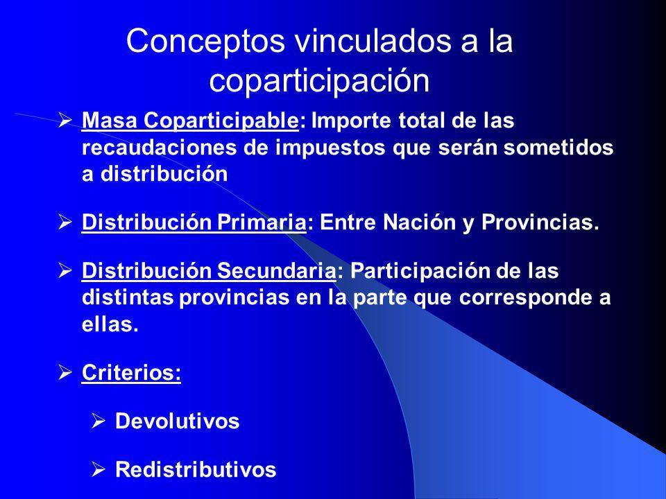 Ejemplo de coparticipación en Provincia de Buenos Aires 16,14% Ingresos Brutos, Inmobiliario, Automotores,Sellos, tasas retributivas de servicios y Coparticipación Federal 58% 62% en proporción directa con la población 23% proporcional a la inversa de la capacidad tributaria per cápita ponderada por la población 15% en proporción directa a la superficie del partido.