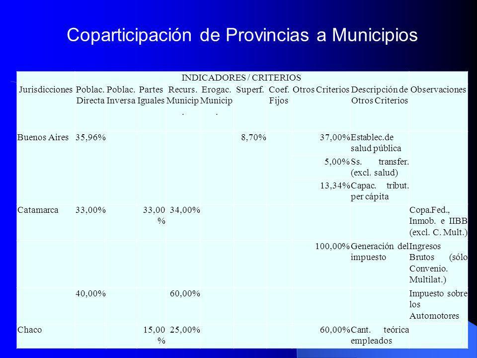 Coparticipación de Provincias a Municipios INDICADORES / CRITERIOS JurisdiccionesPoblac. Directa Poblac. Inversa Partes Iguales Recurs. Municip. Eroga