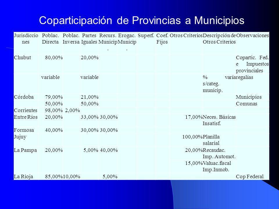 Coparticipación de Provincias a Municipios Jurisdiccio nes Poblac. Directa Poblac. Inversa Partes Iguales Recurs. Municip. Erogac. Municip. Superf.Coe