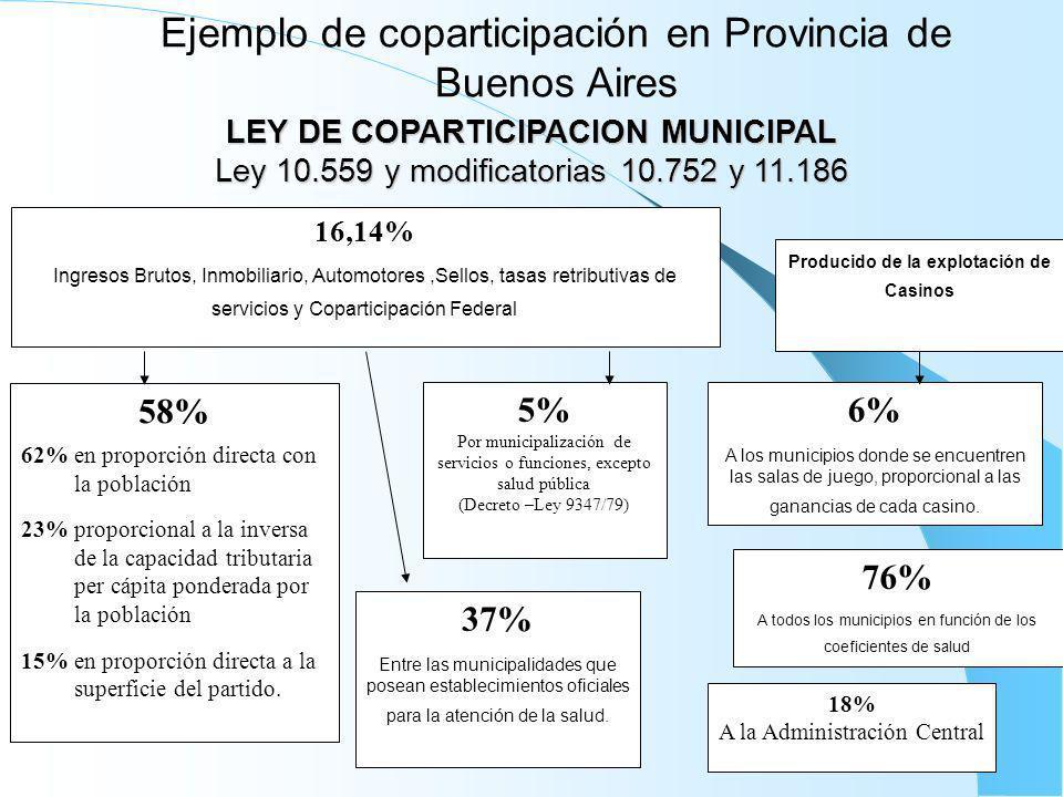 Ejemplo de coparticipación en Provincia de Buenos Aires 16,14% Ingresos Brutos, Inmobiliario, Automotores,Sellos, tasas retributivas de servicios y Co