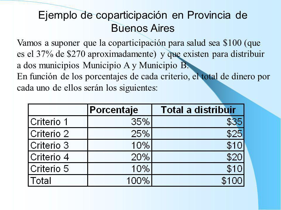Vamos a suponer que la coparticipación para salud sea $100 (que es el 37% de $270 aproximadamente) y que existen para distribuir a dos municipios Muni