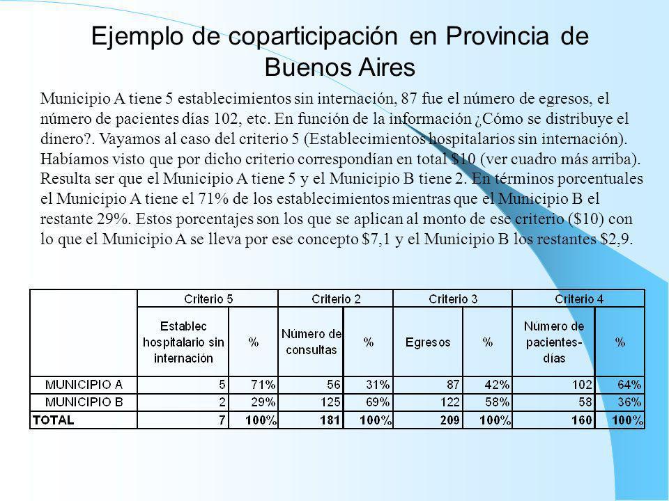 Ejemplo de coparticipación en Provincia de Buenos Aires Municipio A tiene 5 establecimientos sin internación, 87 fue el número de egresos, el número d