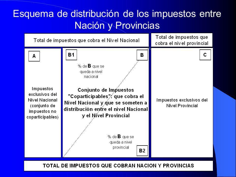 Esquema de distribución de los impuestos entre Nación y Provincias.