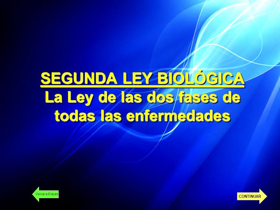 SEGUNDA LEY BIOLÓGICA La Ley de las dos fases de todas las enfermedades Volver a 5 leyes CONTINUAR